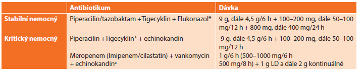 Antimikrobní režim doporučený WSES pro léčbu nozokomiálních nitrobřišních infekcí