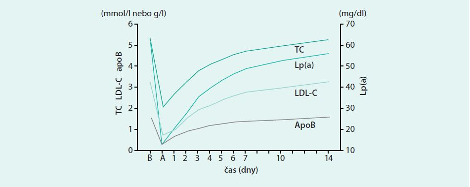 Průběh změn lipidogramu u nemocného s FH léčeného LDL-aferézou. Upraveno podle [8]