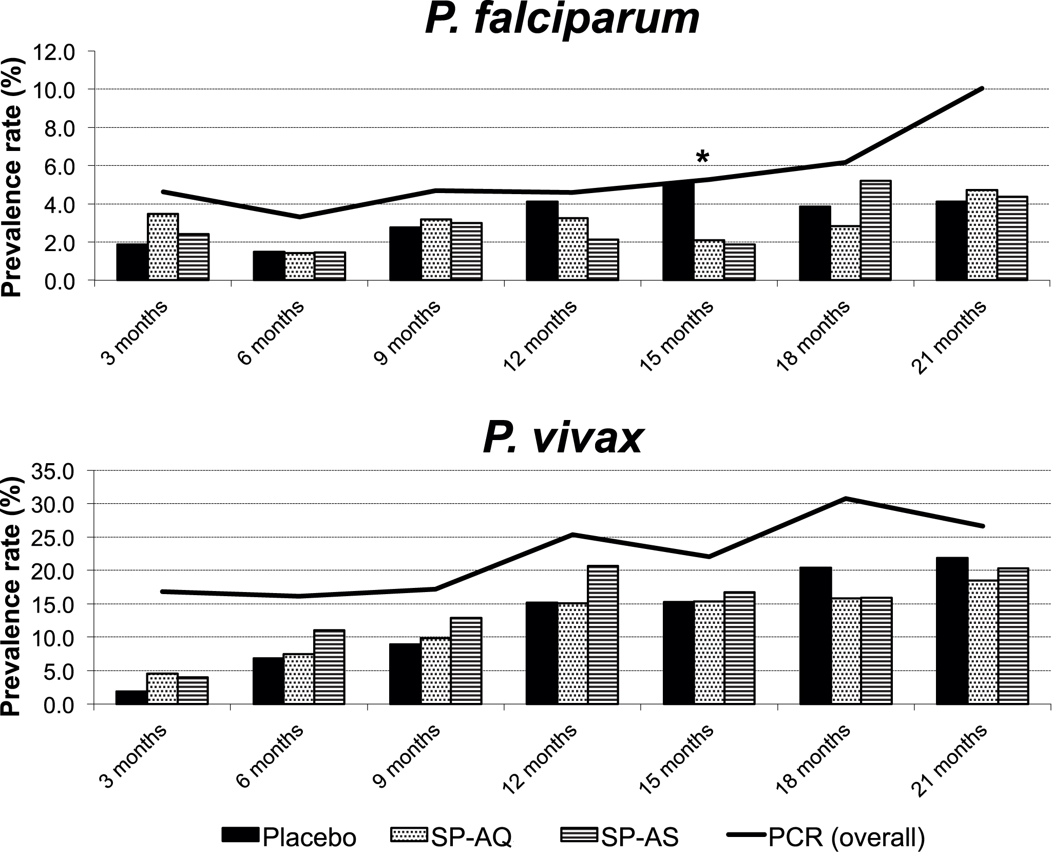 Prevalence of <i>P. falciparum</i> and <i>P. vivax</i> infections during follow-up by treatment group (light microscopy) and overall (PCR).