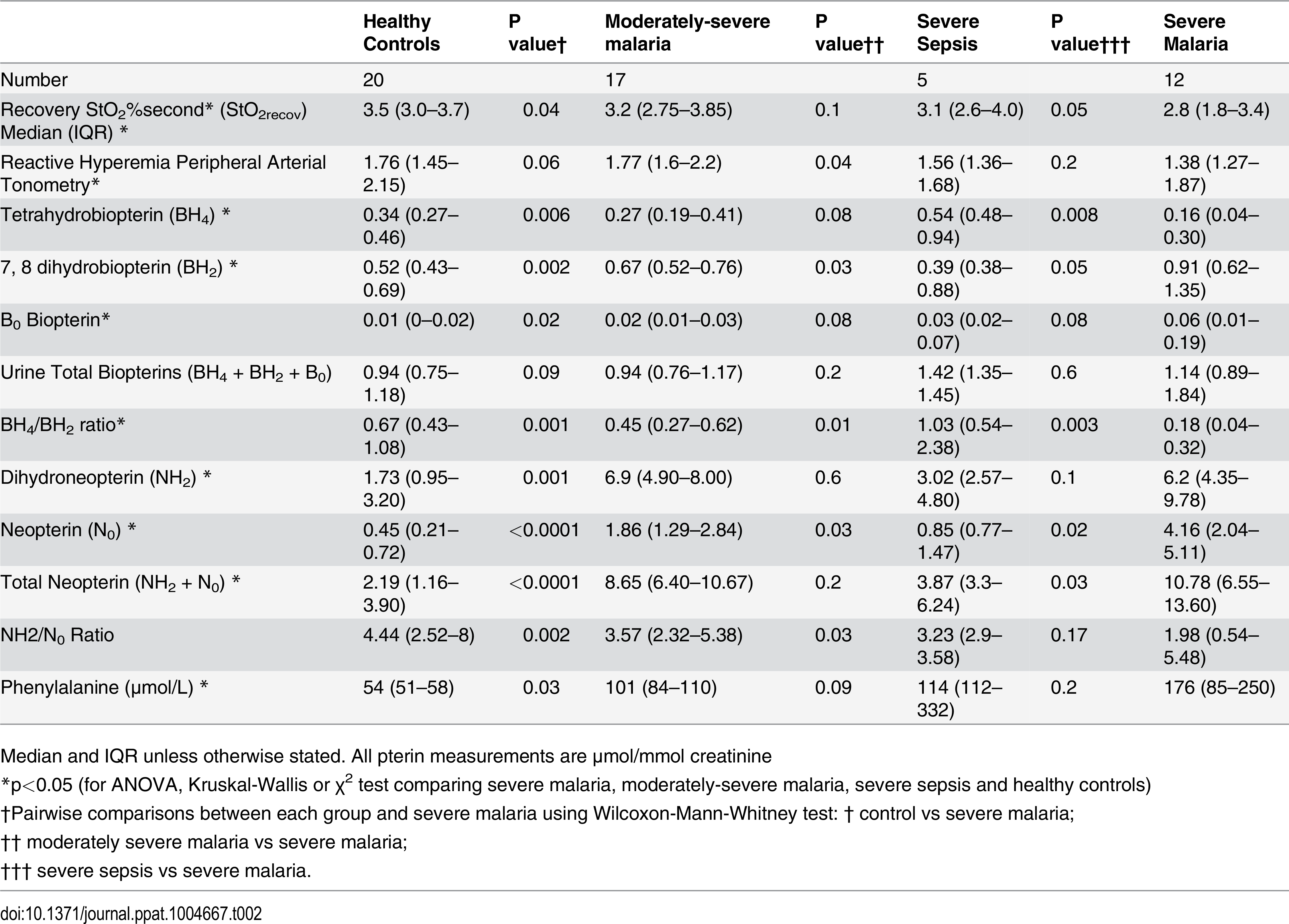 Microvascular reactivity, endothelial function and biopterin metabolite values among patient groups.