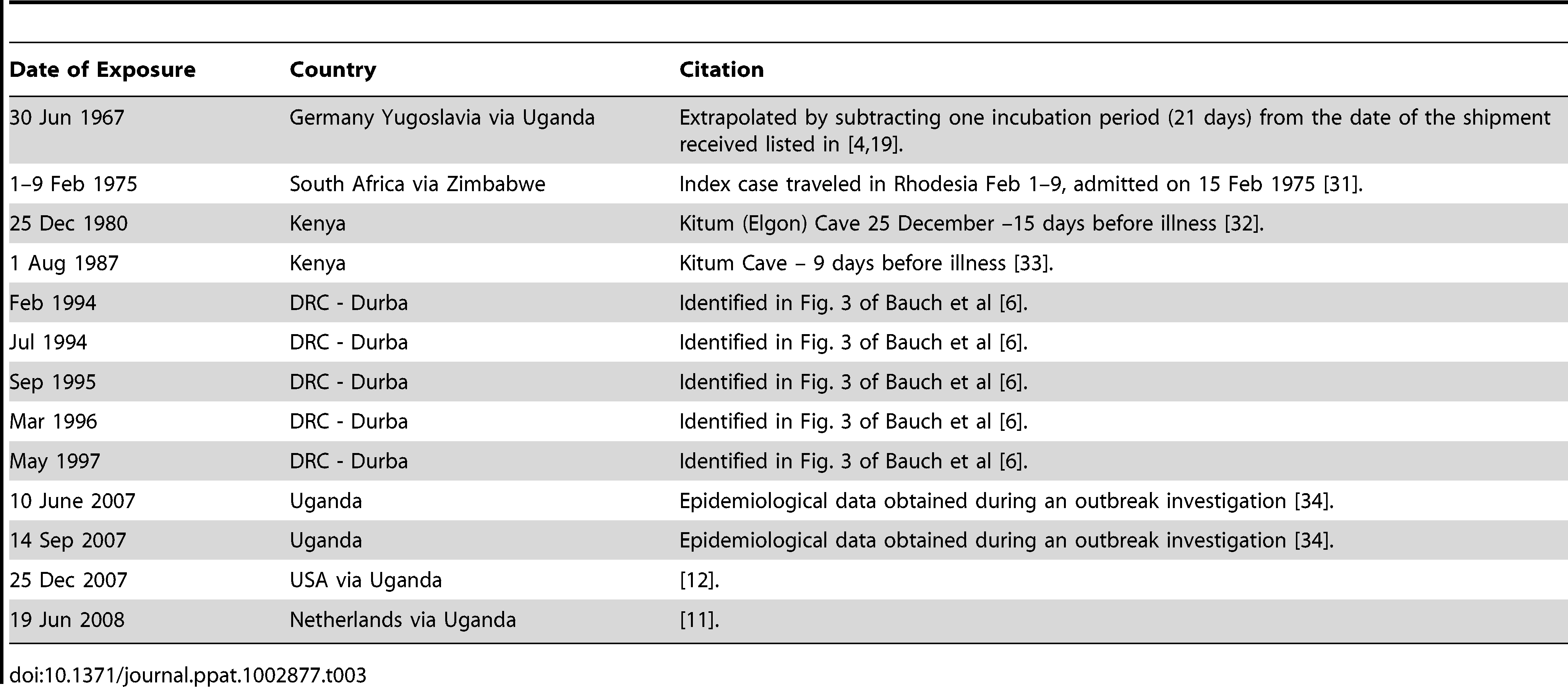 Historical Marburg spillover events with dates of initial exposure excluding the 2005 Angola outbreak because the initial exposure date was never identified.
