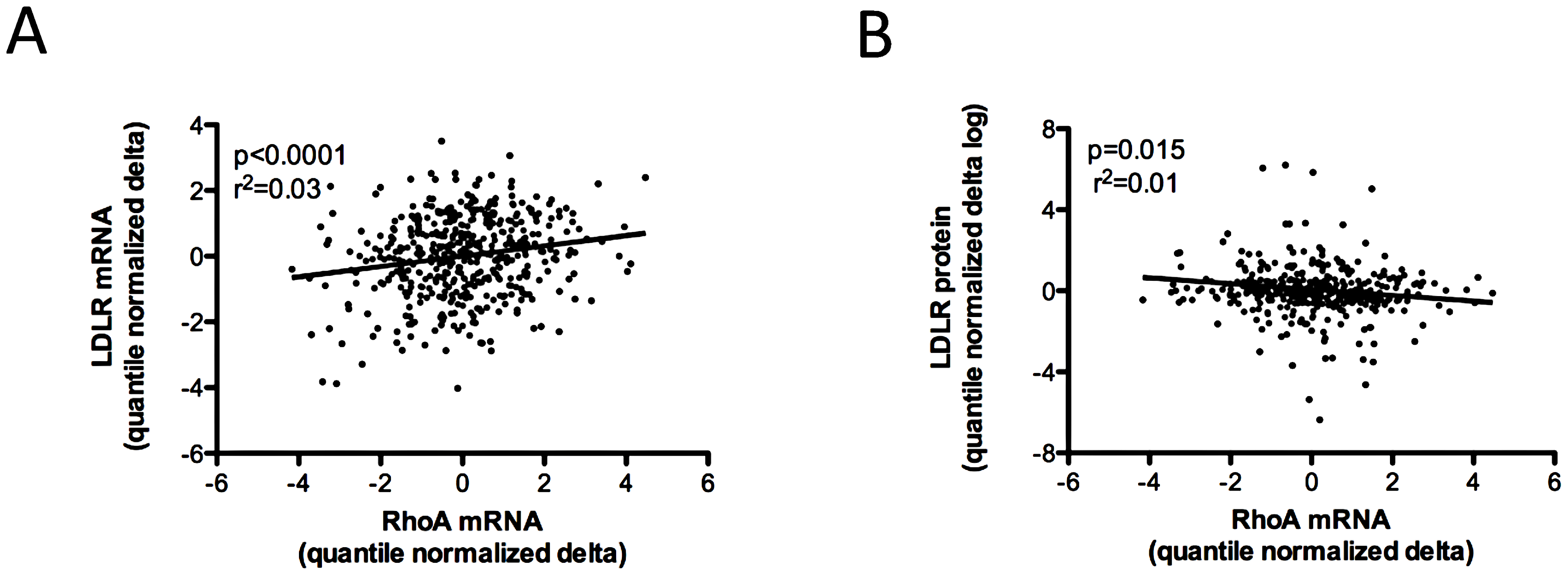 Association of variation in <i>RHOA</i> mRNA expression levels with other cellular phenotypes.
