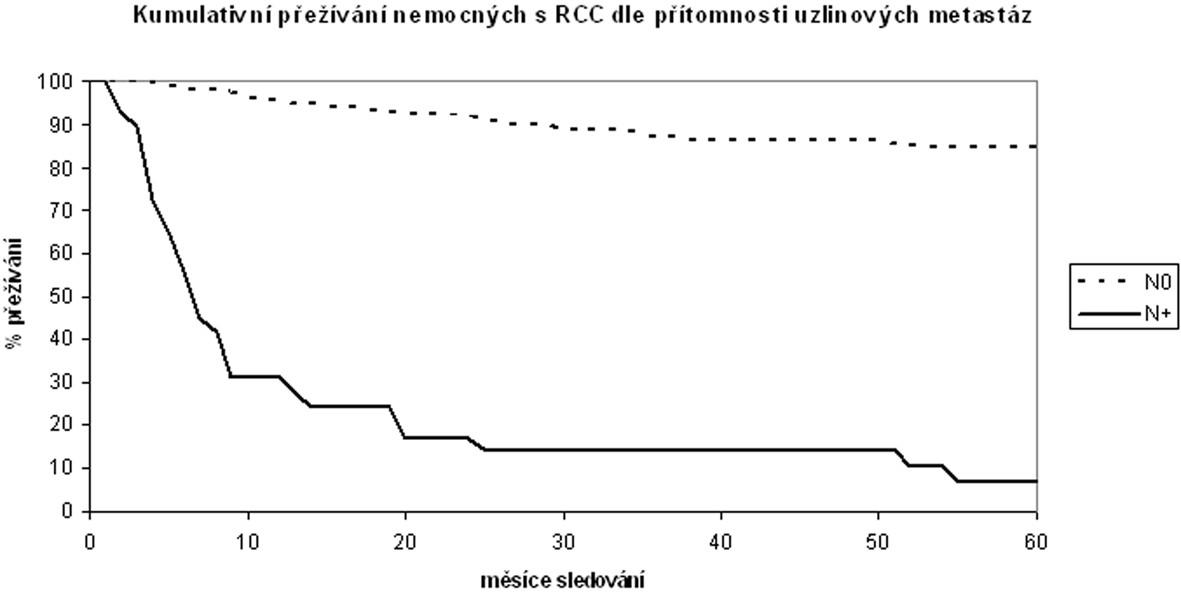 Kumulativní tumor-specifické přežívání nemocných po operaci pro světlobuněčný karcinom ledviny v závislosti na přítomnosti uzlinových metastáz Cumulative tumor-specific surviving of patients with Clear Cell Renal Carcinoma after surgery in dependency on the presence of lymphatic node metastases