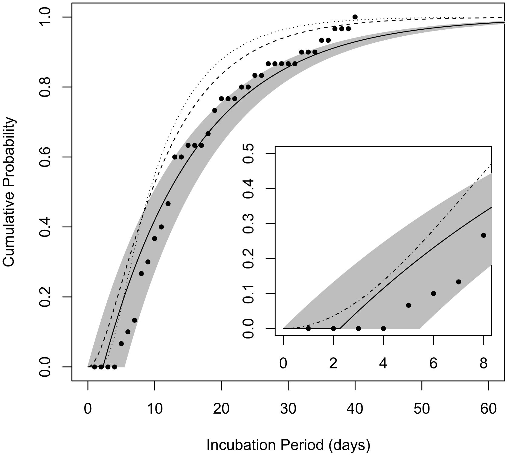 Cumulative distribution functions for the incubation period among those infected by a low dose.