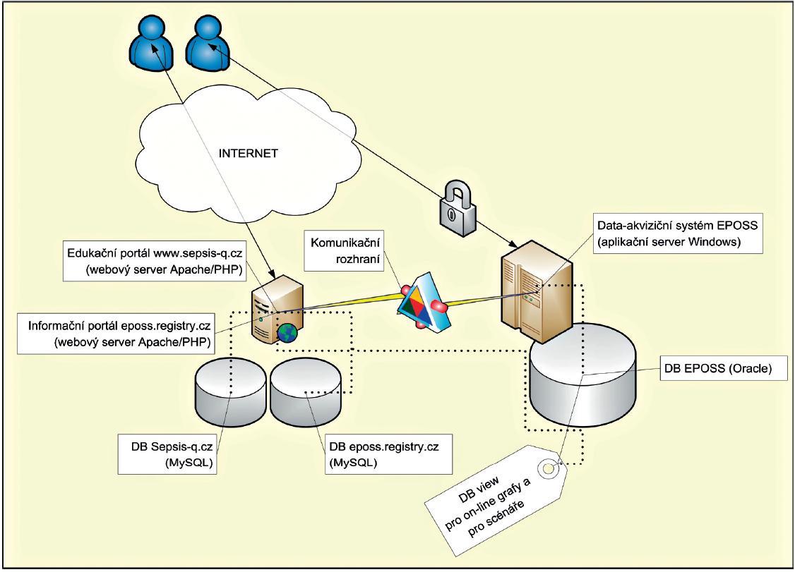 Základní komponenty technického řešení v projektu EPOSS & SEPSIS-Q