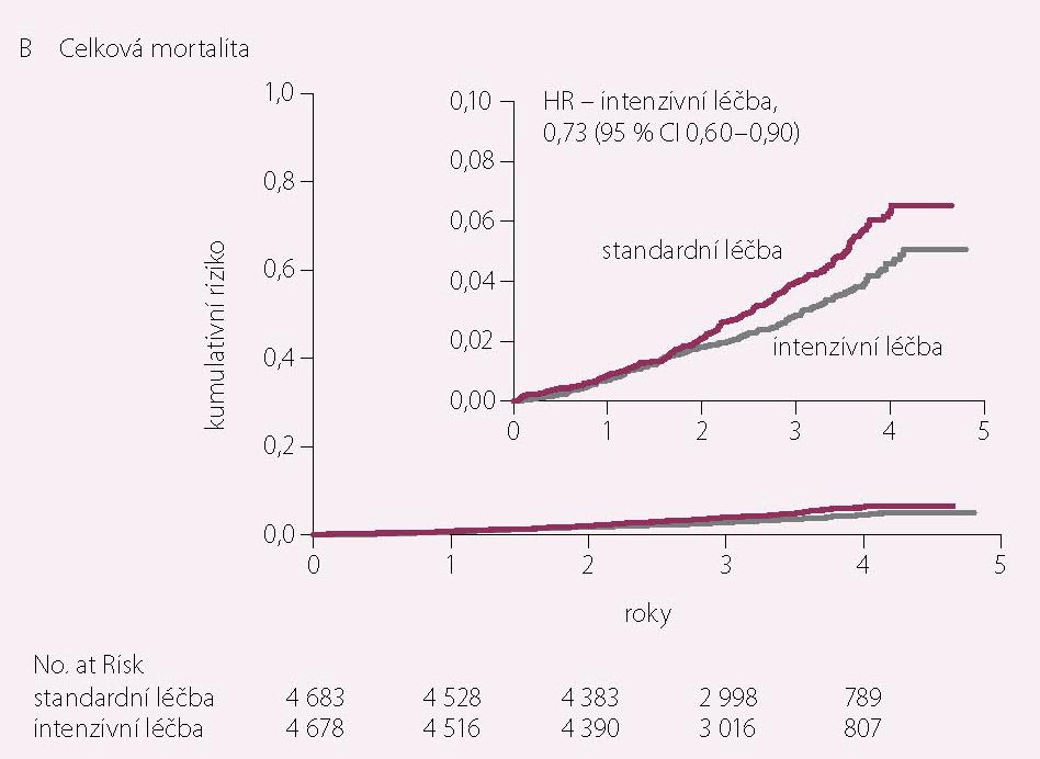 Celková mortalita v intenzivně standardně léčené větvi (12)