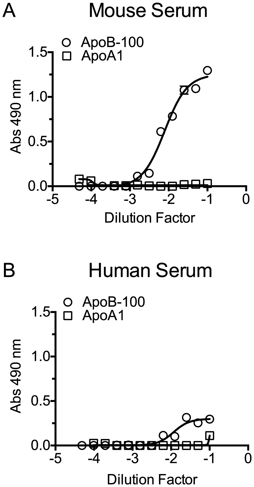 PLY binds to cholesterol carried by ApoB-100 particles in mouse and human sera.