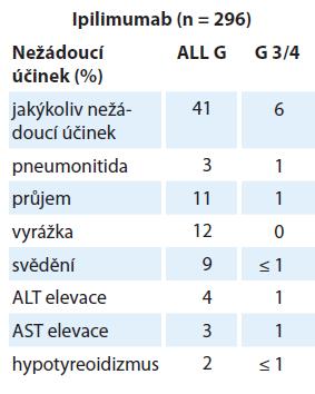 Nežádoucí účinky anti-PD-1 protilátky (v rámci různého dávkovacího schématu a různých nádorových onemocnění) s výskytem ≥ 1 % u všech pacienůt [24].