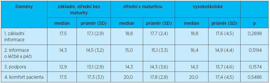 Dotazník FIN: domény podle vzdělání – Kruskalův-Wallisův test – důležitost
