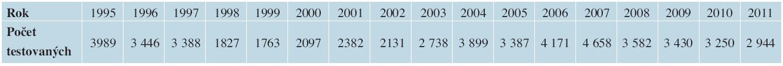 Počty vyšetřených v jednotlivých letech