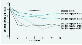 Výskyt neutropenie u různých dávek sarilumabu.