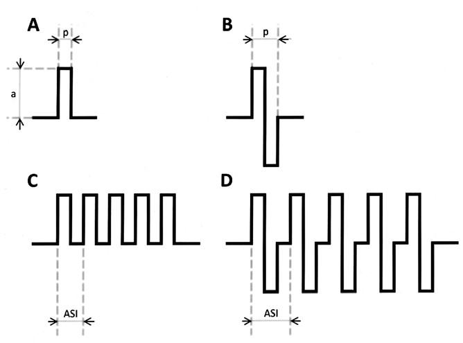 """Grafické znázornění různých druhů elektrických stimulů. Jednotlivý pravoúhlý pulz monofázický (A), bifázický (B). Amplituda pulzu (a), šíře pulzu (p). Série pulzů – train – monofázický train 5 pulzů (C), bifázický (D). """"After stimulus interval"""" (ASI) je časový interval mezi začátky pulzů, jeho obrácenou hodnotou je frekvence trainu."""