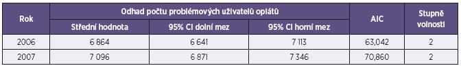 Odhad počtu problémových uživatelů opiátů/opioidů v ČR v letech 2006 a 2007 (Použité datové zdroje: VZP, NRHOSP, NRULISL) Table 3. PUO estimates in the Czech Republic for 2006 and 2007 (Data sources: General Health Insurance Company, National Register of Hospital Admissions NRHOSP, and National Register of Medically Indicated Replacement Substances NRULISL)