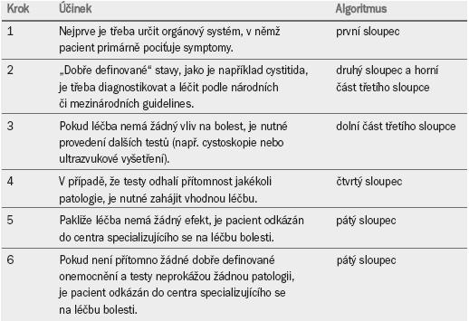 Návod na používání algoritmu pro diagnostiku a léčbu chronické pánevní bolesti (schéma 1).