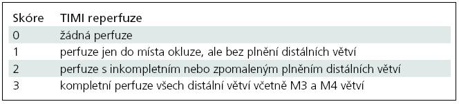 Klasifikace okluze a rekanalizace tepen TIMI (Thrombolysis In Myocardial Infarction) [77].