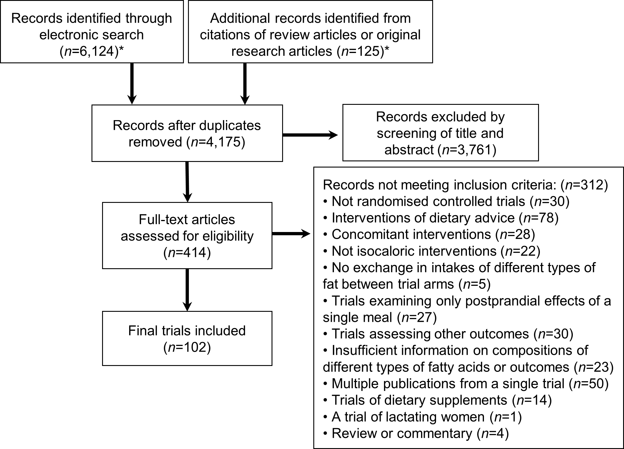 Flow diagram of systematic review of published trials evaluating effects of isocaloric replacement between macronutrient consumption on glucose homeostasis.