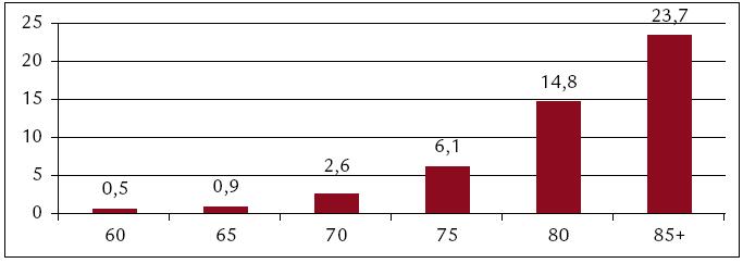 Prevalence demence v Evropě ve věkových skupinách nad 60 let (%) [11] (vážený průměr publikovaných dat z různých zemí Evropské unie).
