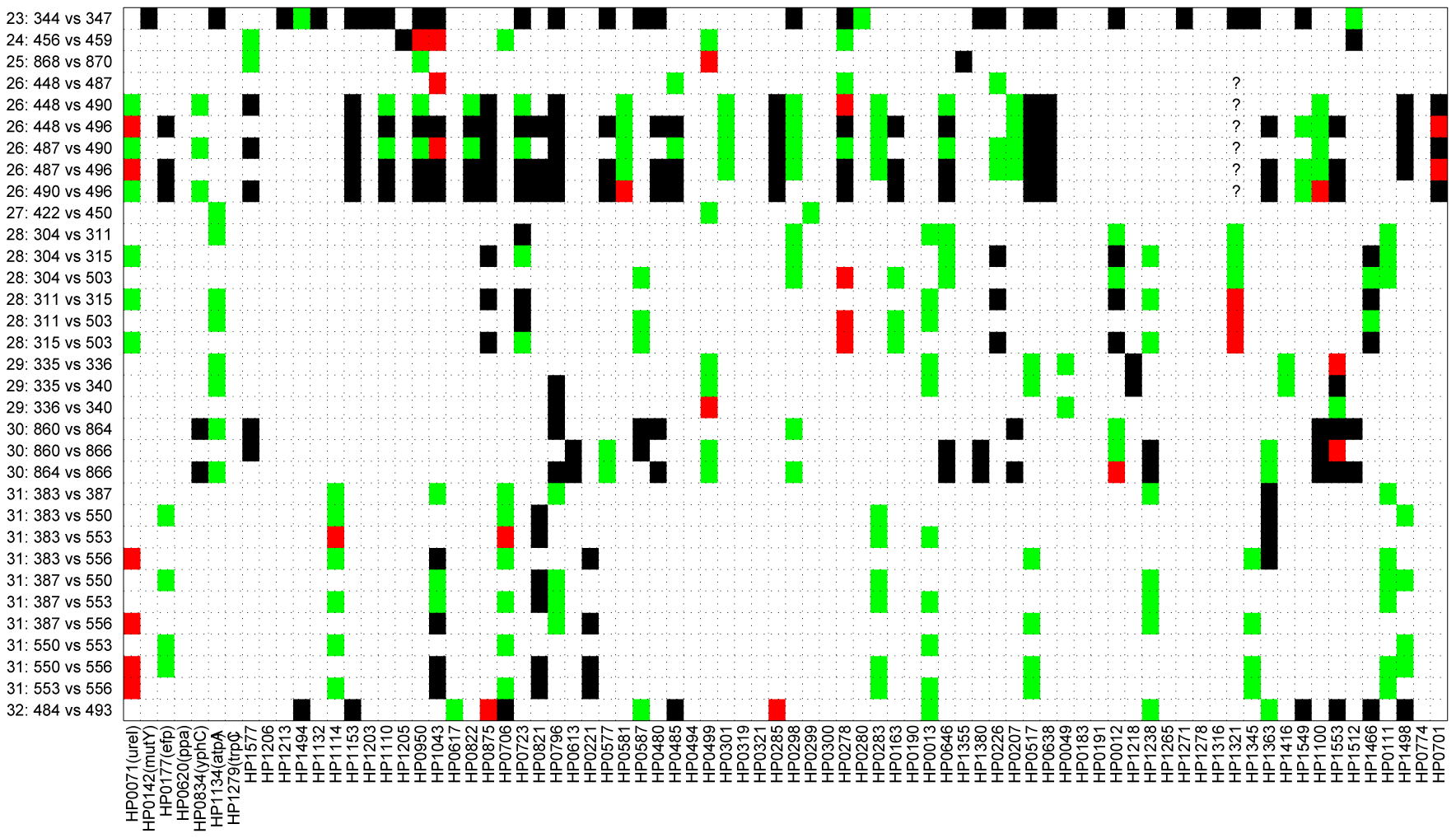 Pair-wise comparison of sequences from 29 isolates acquired from members of 10 families.