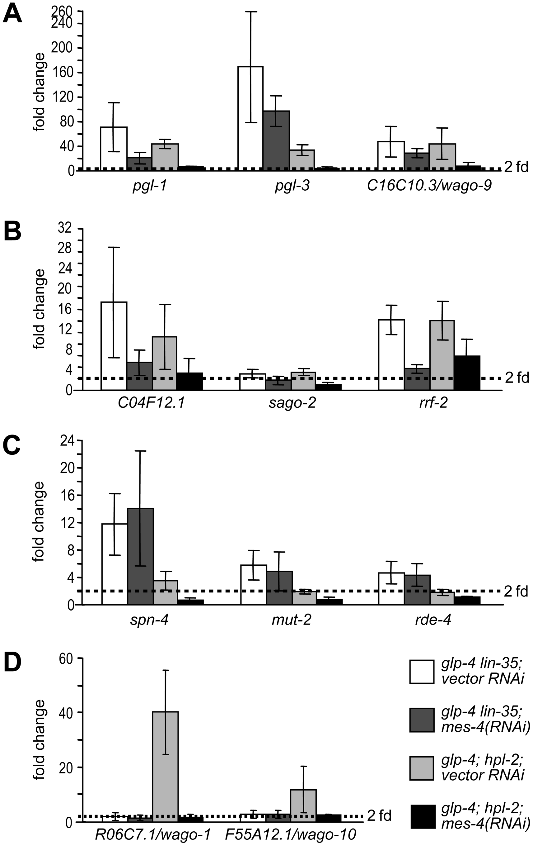 <i>mes-4/SET histone methyltransferase</i>, a synMuv B suppressor, preferentially counteracts the activity of the synMuv B heterochromatin class proteins.