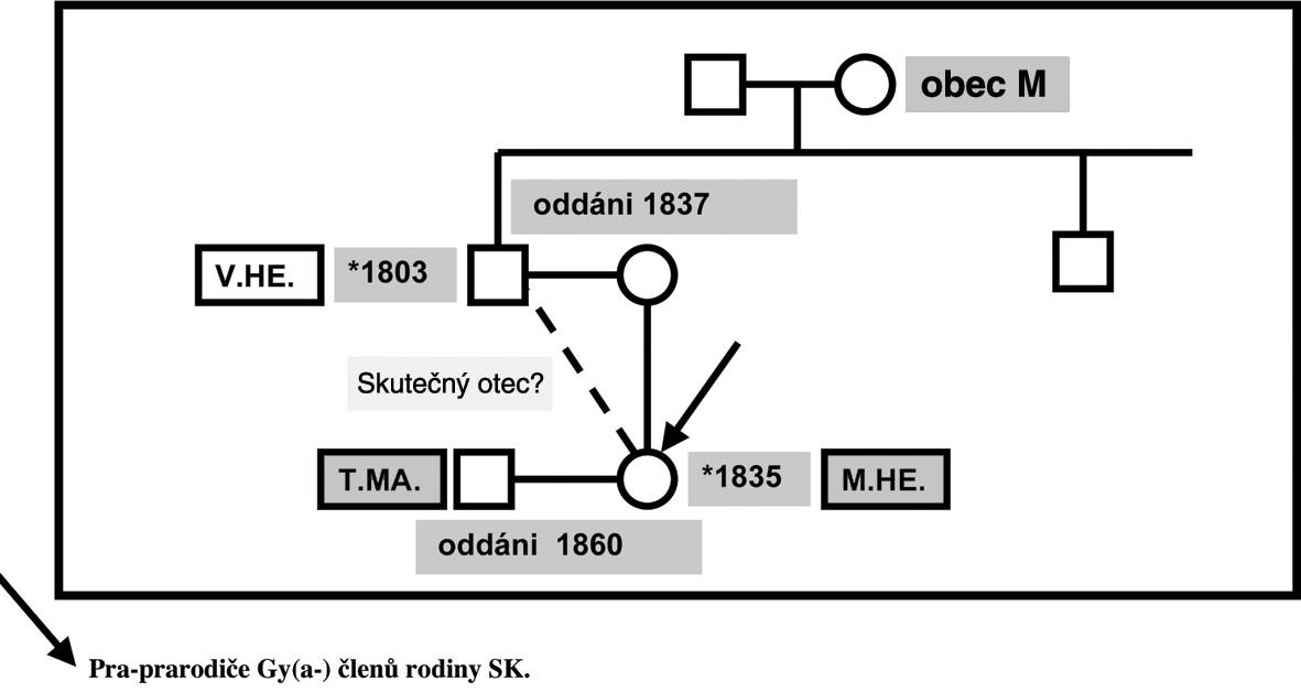 Genealogie – rodina SK: pra-prarodiče – linie MA.