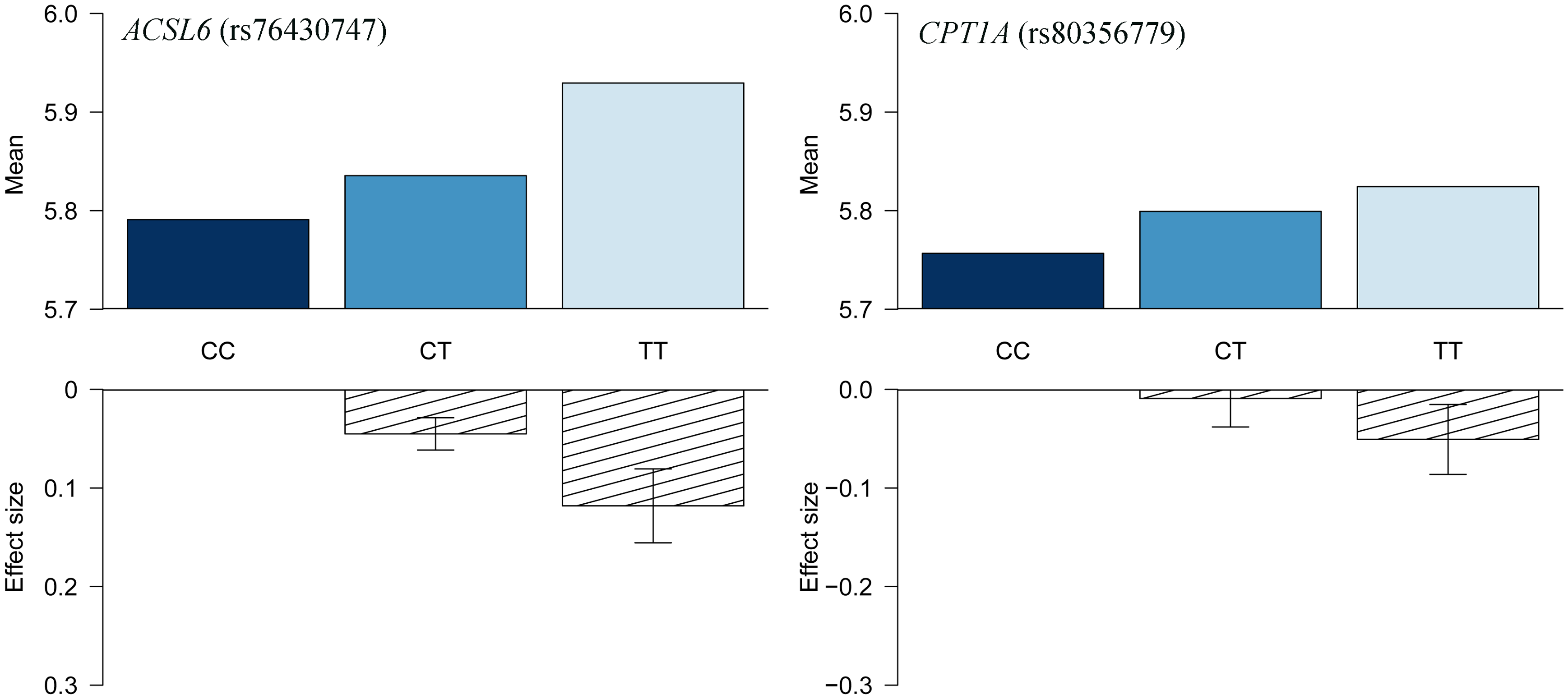 HbA1c association for <i>ACSL6</i> (rs76430747) and <i>CPT1A</i> (rs80356779).
