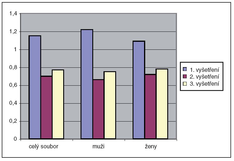 Hodnocení průměrné závažnosti onemocnění při prvním, druhém a třetím vyšetření