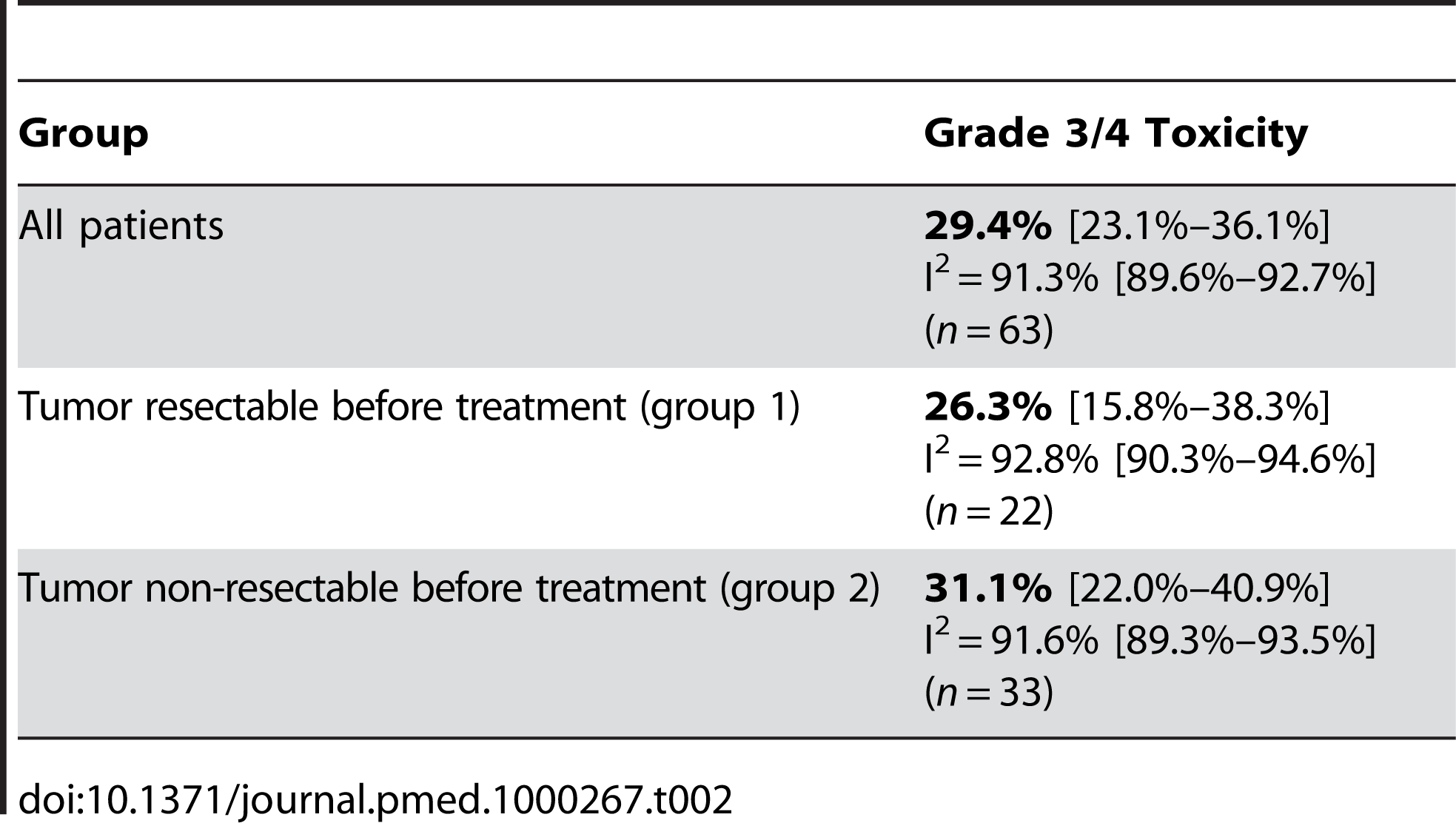 Estimates of grade 3/4 toxicity of neoadjuvant treatment including the 95% confidence interval from the random effect model and number of assessable studies for each group (<i>n</i>).