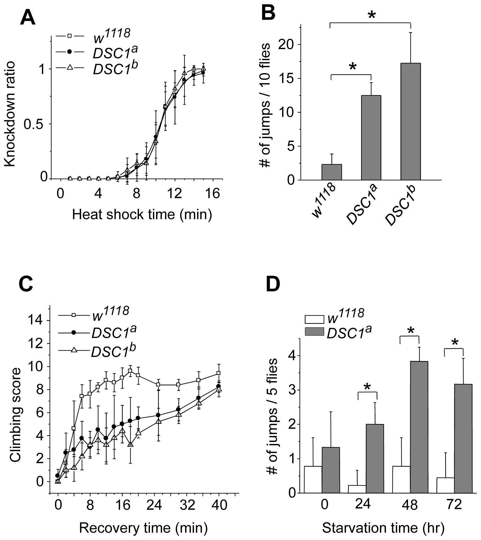 Behavioral characterization of <i>DSC1</i> knockout mutants.