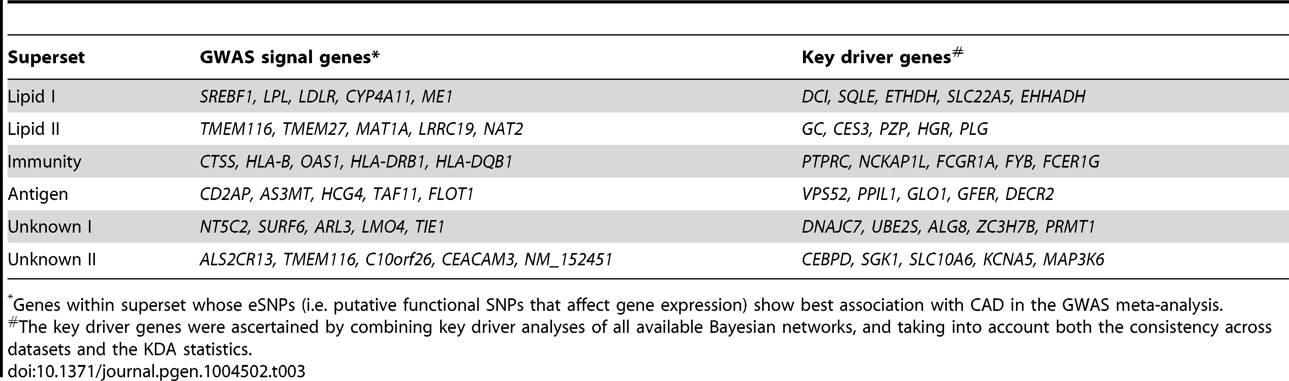 "Top five genes whose eSNPs show strongest association with CAD in GWAS (termed ""GWAS signal genes"") and key driver genes for selected CAD-associated supersets."