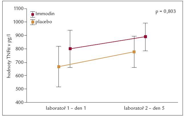 Vývoj produkce TNFα během 5denního intervenčního intervalu.