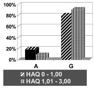 Alelické frekvence polymorfismu - 308 G/A v genu pro TNFα v souboru pacientů s RA s různým stupněm funkčního postižení (HAQ ≤ 1,00 vs. HAQ > 1,00).