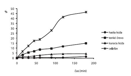 Liberačný profil alaptidu z 2,5% HPC hydrogéloch s obsahom 5% PG + 0,3% Sep. HBR namerané po 2. dňoch cez rôzne druhy permeačných membrán