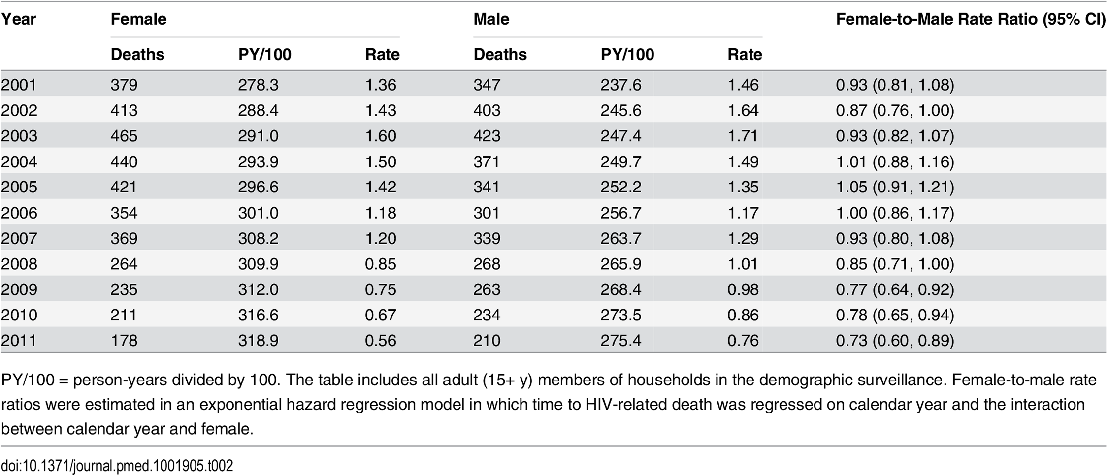 HIV mortality rates for females and males, 2001–2011.