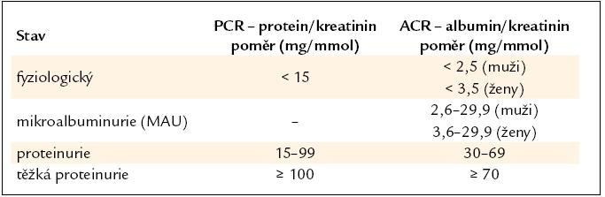 Klasifikace proteinurie (upraveno dle [5]).