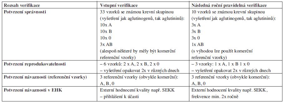 Příloha 3. Verifikace kvalitativních imunohematologických metod. Název zkušební metody: <em>Vyšetření krevní skupiny AB0</em>