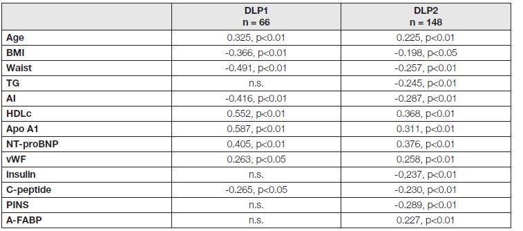 Significant correlations of adiponectin with other parameters in DLP1 and DLP2 groups (r and p values)