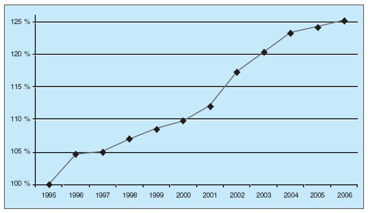 Vývoj incidence zhoubných nádorů v ČR 1995–2006