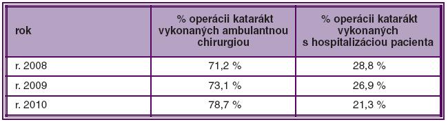Počet katarákt ( v %) vykonaných v rámci ambulantnej chirurgie a s hospitalizáciou