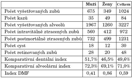 Základní charakteristika kosterních pozůstatků ze hřbitova na ulici Malé Nové v Brně.