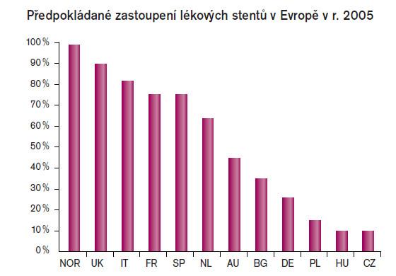 Podíl DES mezi implantovanými stenty v různých zemích Evropy.
