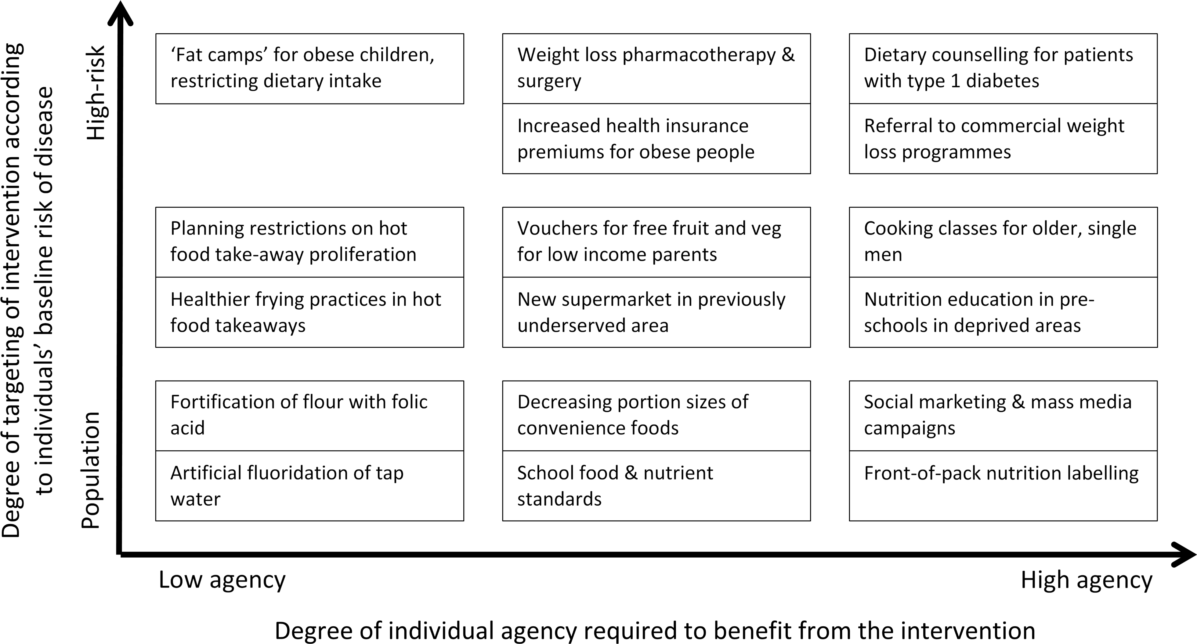 Two continuums describe all public health interventions, with examples related to diet and obesity.