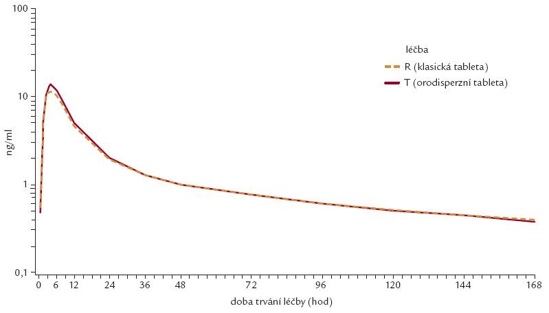 Uvolňování účinné látky perindoprilu argininu – klasické vs orodisperzní tablety [13].