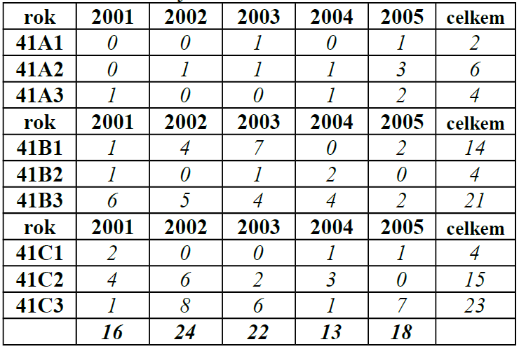 Zlomeniny bérce 2001–2005 dle AO41