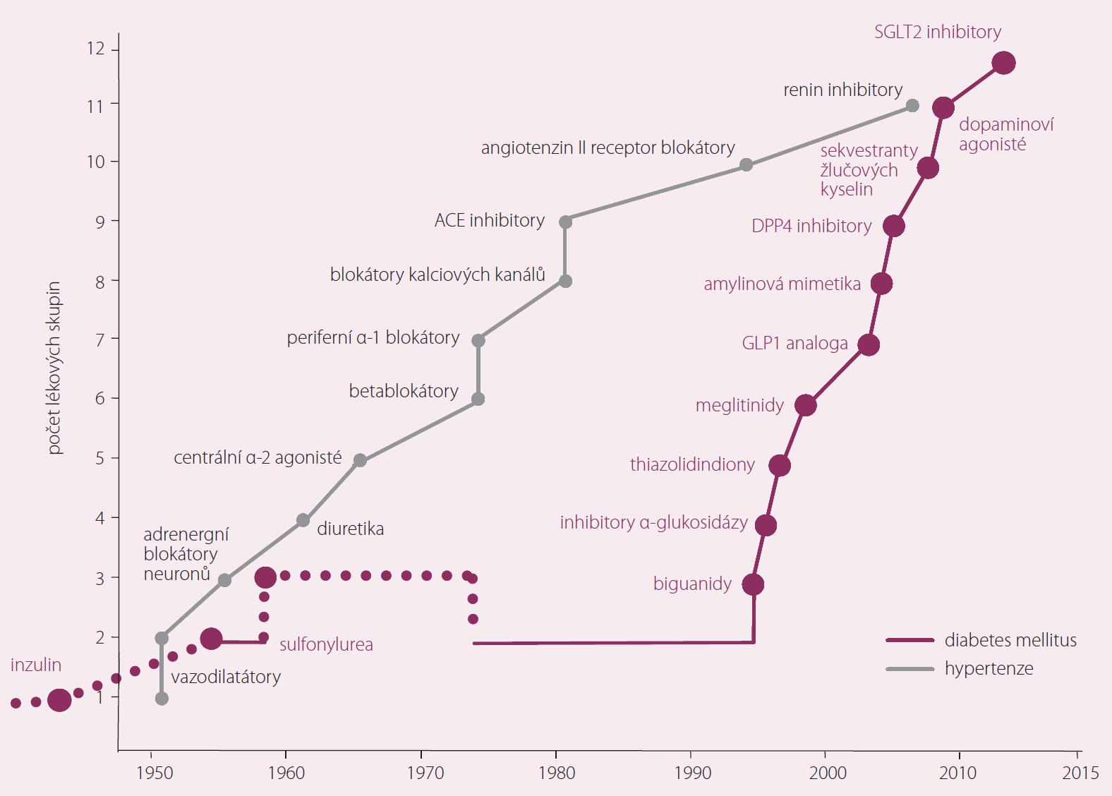 Vývoj léků na hypertenzi a diabetes mellitus [12].