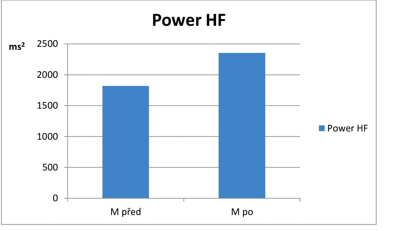 Hodnoty ukazatele Power HF v opakovaném lehu na počátku (M před) a na konci (M po) léčebného pobytu v souboru pacientů s asthma bronchiale (n=12).