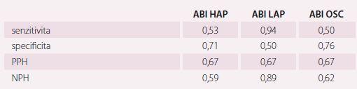 Výsledky parametrů screeningového testu pro různé způsoby získání ABI při využití dat z duplexního vyšetření jako defi nitivní diagnóza ICHDK.