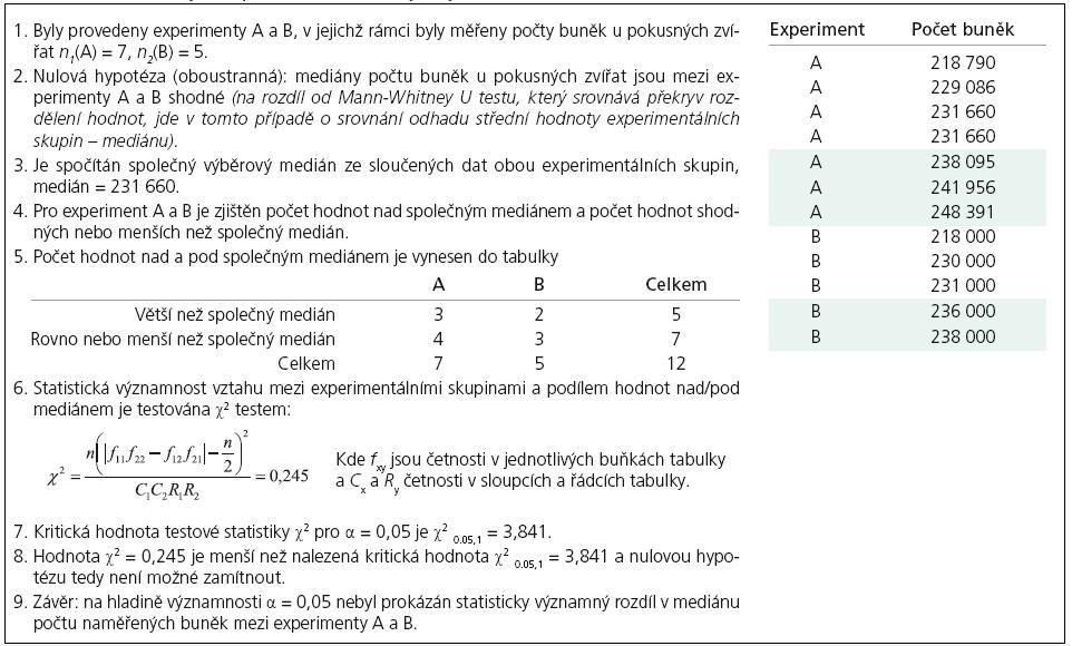 Příklad 3. Mediánový test pro dva nezávislé výběry.