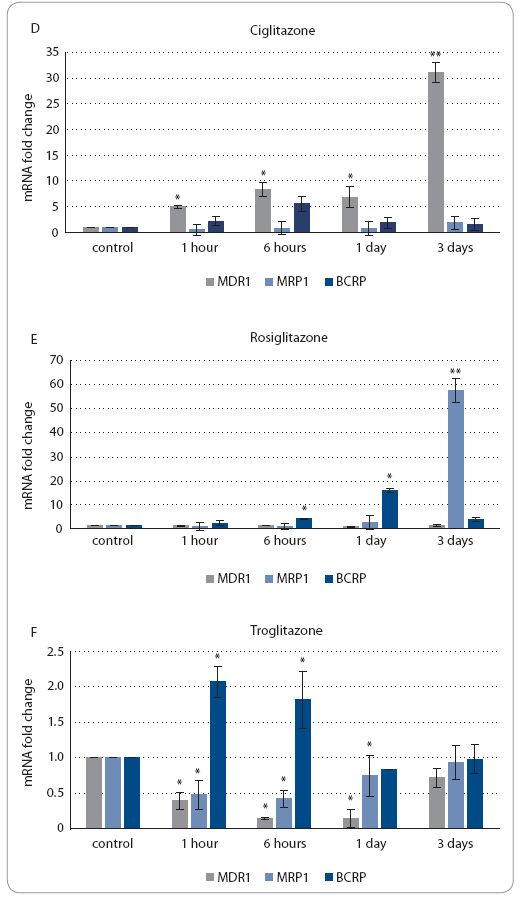 Fig. 3 Expression of MDR1, MRP1 and BCRP mRNA as measured by qRT-PCR in A549 cell line after IC50 ciglitazone treatment (A), after IC50 rosiglitazone treatment (B), after IC50 troglitazone treatment (C), in HEK293 cell line after IC50 ciglitazone treatment (D), after IC50 rosiglitazone treatment (E), after IC50 troglitazone treatment (F).