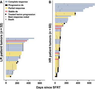 """Figure 4. Durability of tumor responses. The period during which each treated tumor could be evaluated is plotted as a function of time in days since single-fraction radiation therapy (SFRT). """"Events"""" were noted using symbols defined in the key at top left. Notably, none of the tumors that had a complete response (light blue bars) ever recurred. Tumors that have no symbol at the right side of their bar were not associated with progression or death at the time of last follow-up. (A) Represents tumors from low-risk patients that were treated with SFRT. (B) Represents tumors from high-risk patients treated with SFRT."""