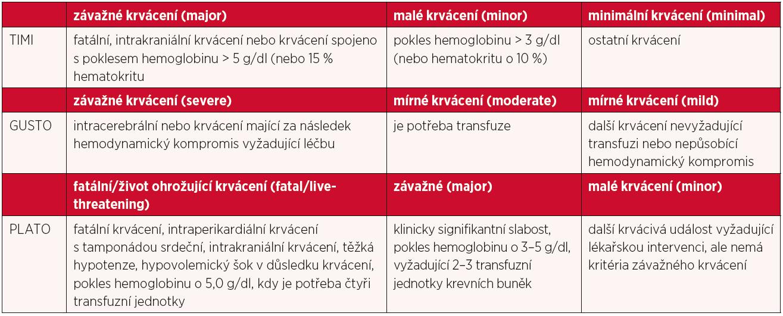 Stručná klasifikace krvácení dle klasifikace TIMI, GUSTO a PLATO (16)